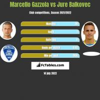 Marcello Gazzola vs Jure Balkovec h2h player stats
