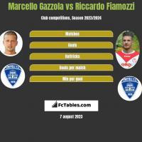 Marcello Gazzola vs Riccardo Fiamozzi h2h player stats