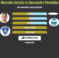 Marcello Gazzola vs Alessandro Fiordaliso h2h player stats