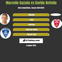 Marcello Gazzola vs Davide Bettella h2h player stats