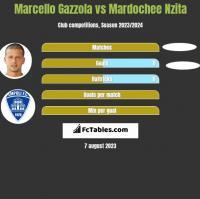 Marcello Gazzola vs Mardochee Nzita h2h player stats