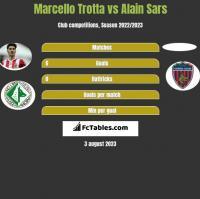 Marcello Trotta vs Alain Sars h2h player stats
