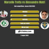 Marcello Trotta vs Alessandro Matri h2h player stats