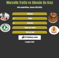 Marcello Trotta vs Alessio Da Cruz h2h player stats