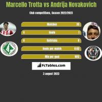 Marcello Trotta vs Andrija Novakovich h2h player stats