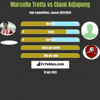 Marcello Trotta vs Claud Adjapong h2h player stats