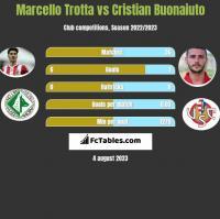 Marcello Trotta vs Cristian Buonaiuto h2h player stats