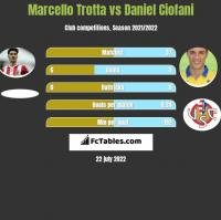 Marcello Trotta vs Daniel Ciofani h2h player stats