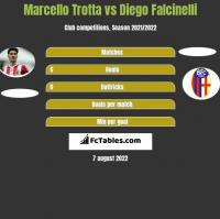 Marcello Trotta vs Diego Falcinelli h2h player stats