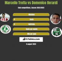 Marcello Trotta vs Domenico Berardi h2h player stats
