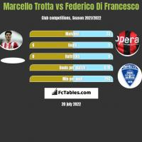 Marcello Trotta vs Federico Di Francesco h2h player stats
