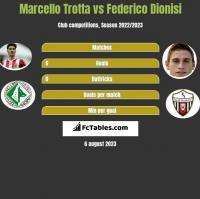 Marcello Trotta vs Federico Dionisi h2h player stats