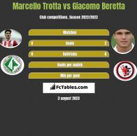 Marcello Trotta vs Giacomo Beretta h2h player stats