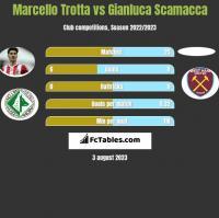 Marcello Trotta vs Gianluca Scamacca h2h player stats