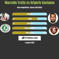 Marcello Trotta vs Grigoris Kastanos h2h player stats