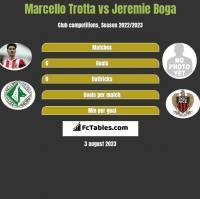 Marcello Trotta vs Jeremie Boga h2h player stats