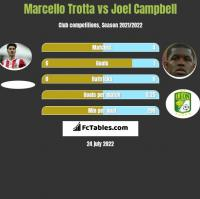 Marcello Trotta vs Joel Campbell h2h player stats