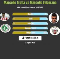 Marcello Trotta vs Marcello Falzerano h2h player stats