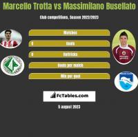 Marcello Trotta vs Massimilano Busellato h2h player stats