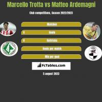 Marcello Trotta vs Matteo Ardemagni h2h player stats