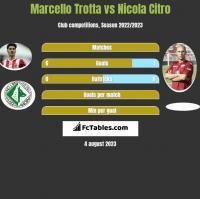 Marcello Trotta vs Nicola Citro h2h player stats
