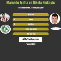 Marcello Trotta vs Nikola Ninkovic h2h player stats