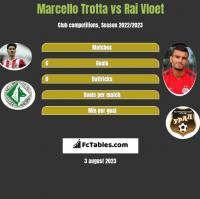 Marcello Trotta vs Rai Vloet h2h player stats