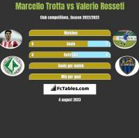 Marcello Trotta vs Valerio Rosseti h2h player stats
