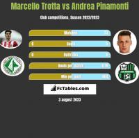 Marcello Trotta vs Andrea Pinamonti h2h player stats