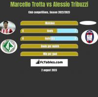 Marcello Trotta vs Alessio Tribuzzi h2h player stats