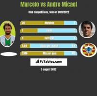 Marcelo vs Andre Micael h2h player stats