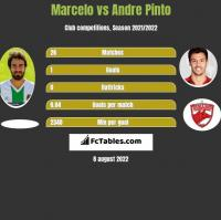 Marcelo vs Andre Pinto h2h player stats
