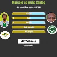 Marcelo vs Bruno Santos h2h player stats