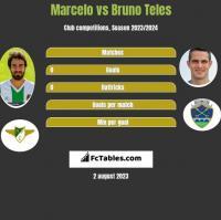 Marcelo vs Bruno Teles h2h player stats