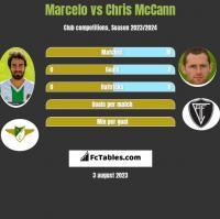 Marcelo vs Chris McCann h2h player stats