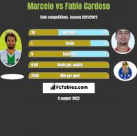 Marcelo vs Fabio Cardoso h2h player stats