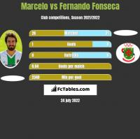 Marcelo vs Fernando Fonseca h2h player stats