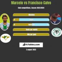 Marcelo vs Francisco Calvo h2h player stats