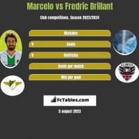 Marcelo vs Fredric Brillant h2h player stats