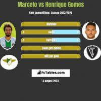 Marcelo vs Henrique Gomes h2h player stats
