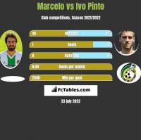 Marcelo vs Ivo Pinto h2h player stats