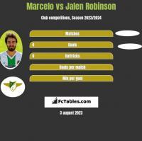 Marcelo vs Jalen Robinson h2h player stats