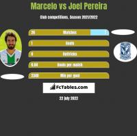 Marcelo vs Joel Pereira h2h player stats