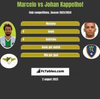 Marcelo vs Johan Kappelhof h2h player stats