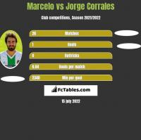 Marcelo vs Jorge Corrales h2h player stats