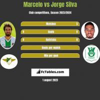 Marcelo vs Jorge Silva h2h player stats