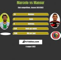 Marcelo vs Mansur h2h player stats