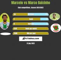 Marcelo vs Marco Baixinho h2h player stats