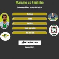 Marcelo vs Paulinho h2h player stats