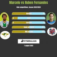 Marcelo vs Ruben Fernandes h2h player stats